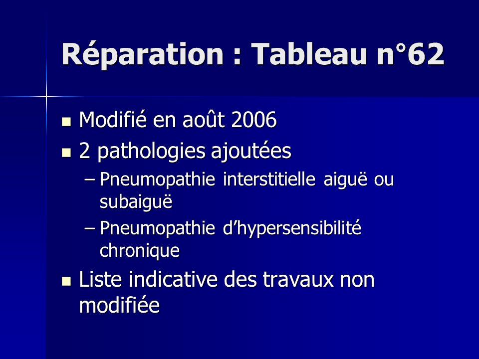 Réparation : Tableau n°62 Modifié en août 2006 Modifié en août 2006 2 pathologies ajoutées 2 pathologies ajoutées –Pneumopathie interstitielle aiguë o