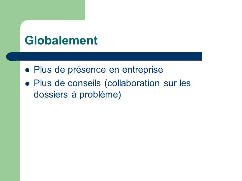 Globalement Plus de présence en entreprise Plus de conseils (collaboration sur les dossiers à problème)
