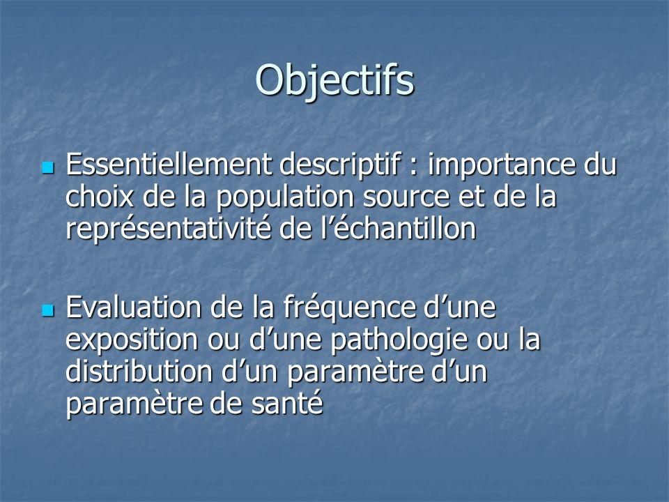 Objectifs Essentiellement descriptif : importance du choix de la population source et de la représentativité de léchantillon Essentiellement descripti