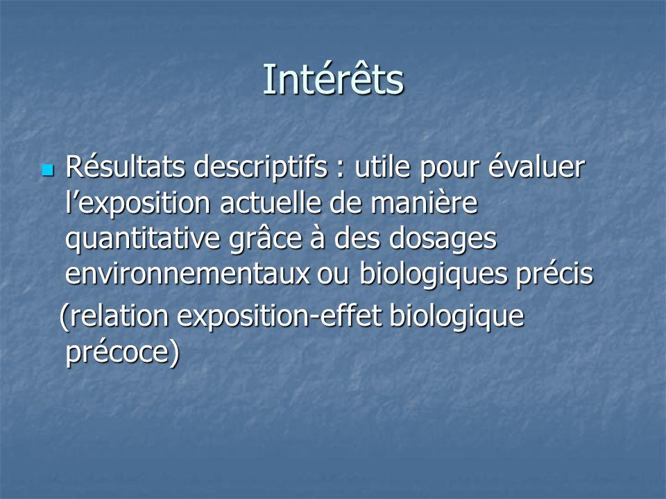 Intérêts Résultats descriptifs : utile pour évaluer lexposition actuelle de manière quantitative grâce à des dosages environnementaux ou biologiques p
