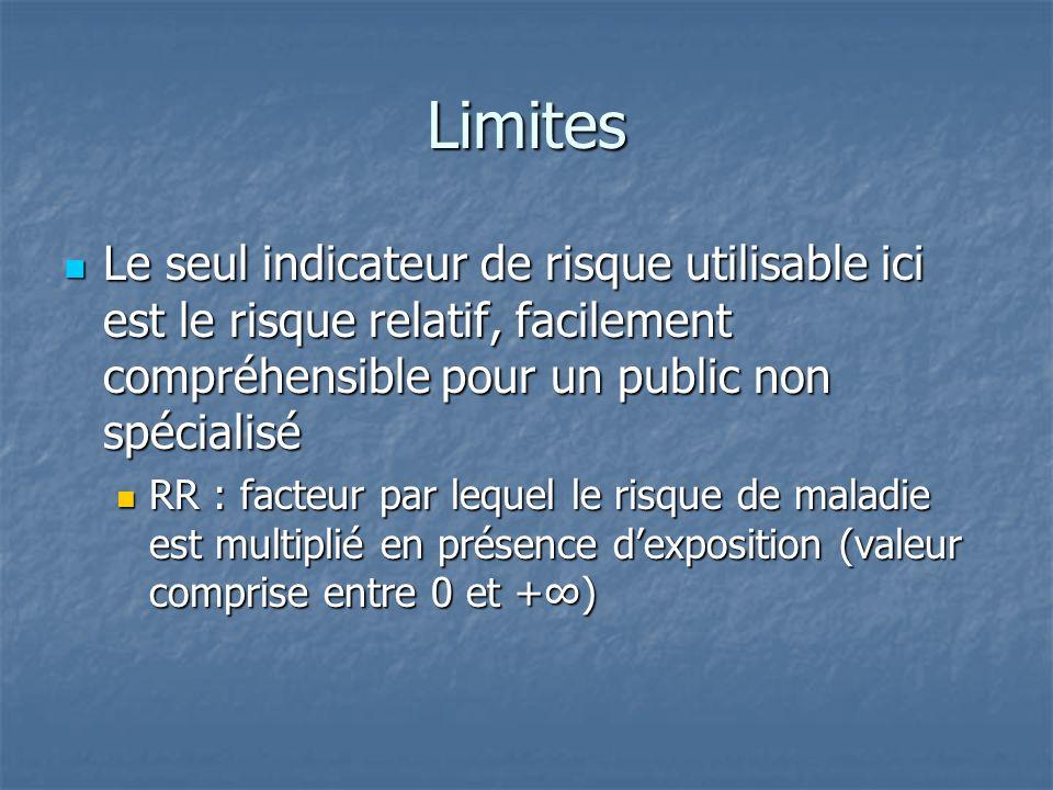 Limites Le seul indicateur de risque utilisable ici est le risque relatif, facilement compréhensible pour un public non spécialisé Le seul indicateur