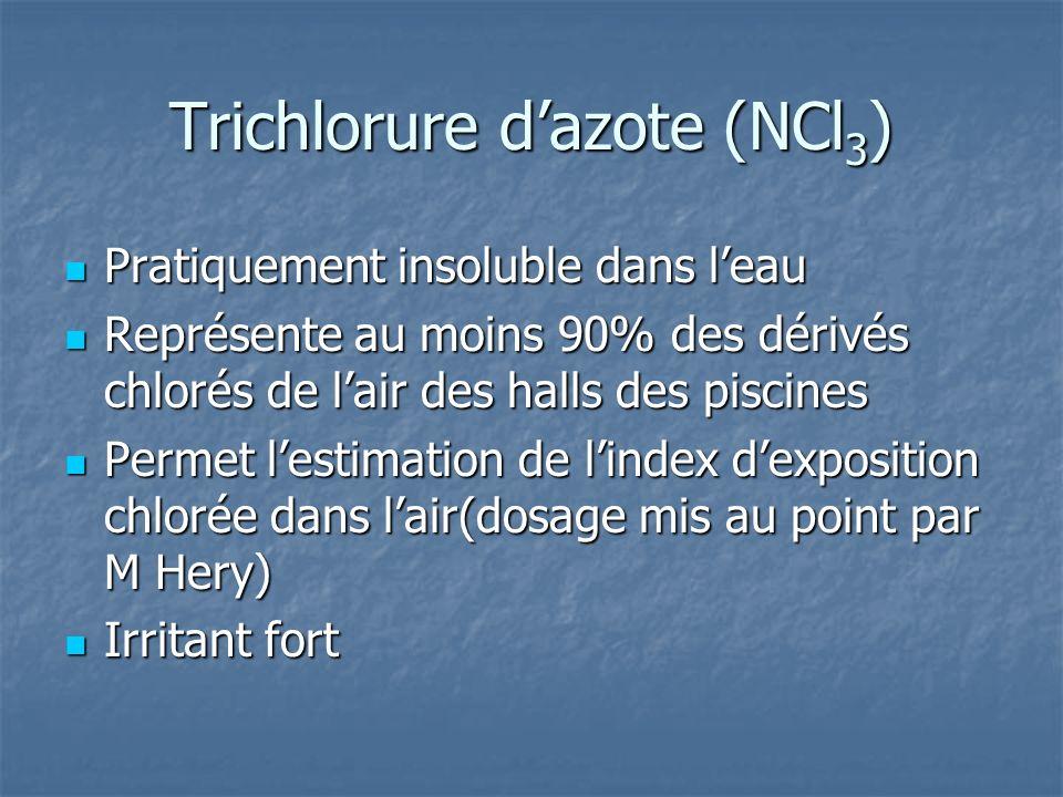 Trichlorure dazote (NCl 3 ) Pratiquement insoluble dans leau Pratiquement insoluble dans leau Représente au moins 90% des dérivés chlorés de lair des