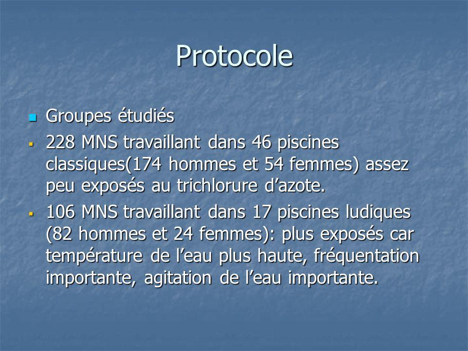 Protocole Groupes étudiés Groupes étudiés 228 MNS travaillant dans 46 piscines classiques(174 hommes et 54 femmes) assez peu exposés au trichlorure da