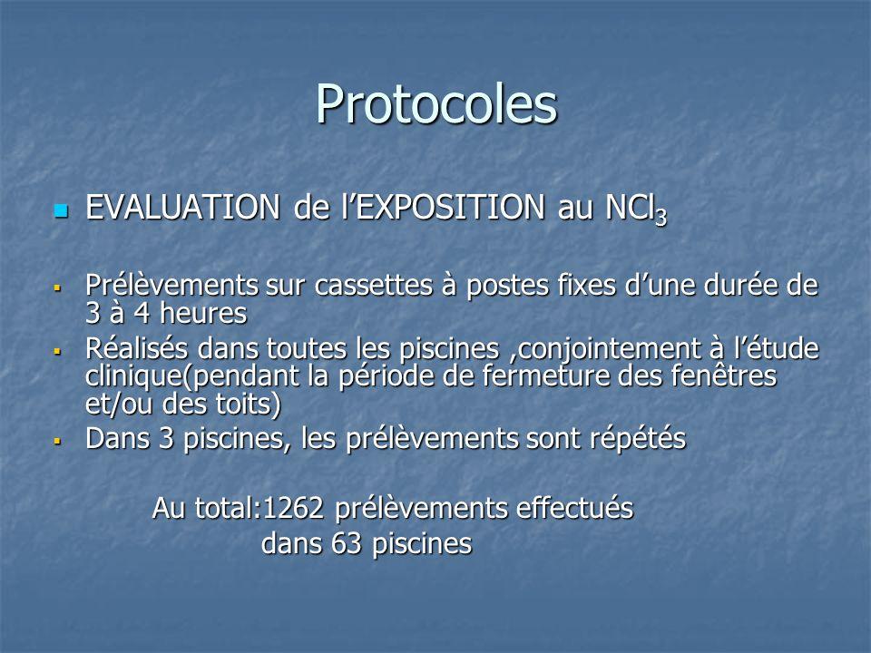 Protocoles EVALUATION de lEXPOSITION au NCl 3 EVALUATION de lEXPOSITION au NCl 3 Prélèvements sur cassettes à postes fixes dune durée de 3 à 4 heures