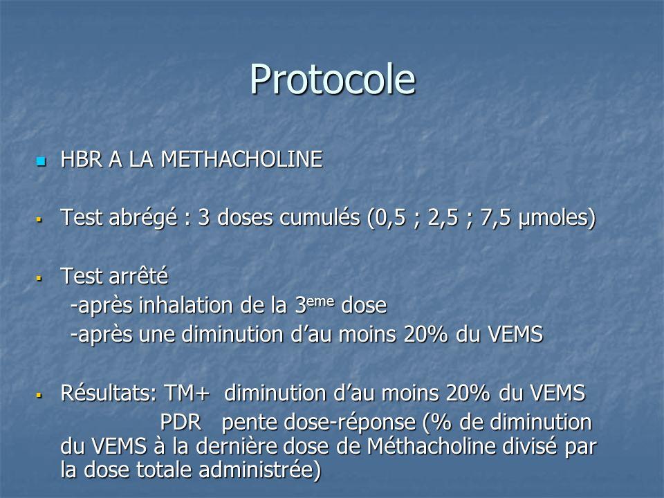 Protocole HBR A LA METHACHOLINE HBR A LA METHACHOLINE Test abrégé : 3 doses cumulés (0,5 ; 2,5 ; 7,5 µmoles) Test abrégé : 3 doses cumulés (0,5 ; 2,5