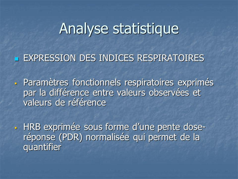 Analyse statistique EXPRESSION DES INDICES RESPIRATOIRES EXPRESSION DES INDICES RESPIRATOIRES Paramètres fonctionnels respiratoires exprimés par la di