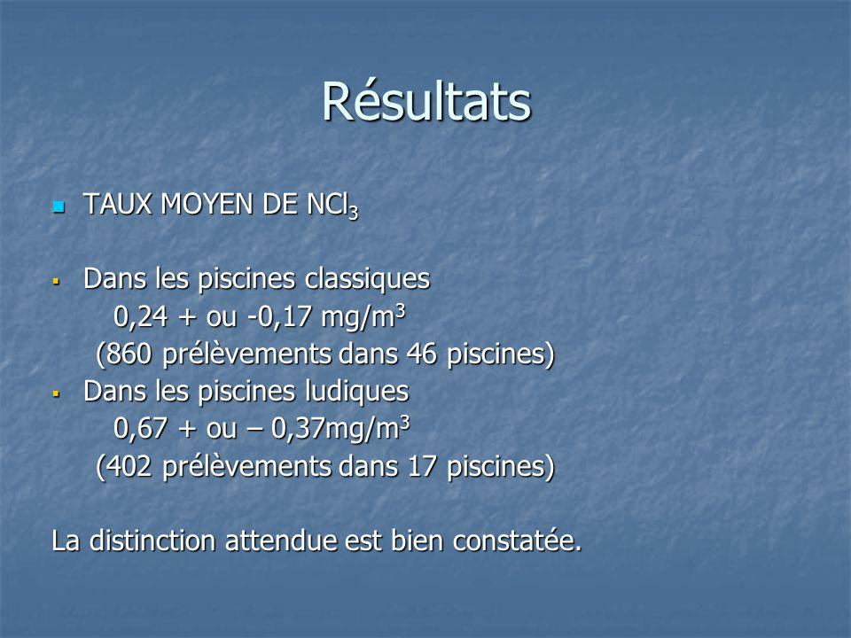 Résultats TAUX MOYEN DE NCl 3 TAUX MOYEN DE NCl 3 Dans les piscines classiques Dans les piscines classiques 0,24 + ou -0,17 mg/m 3 0,24 + ou -0,17 mg/