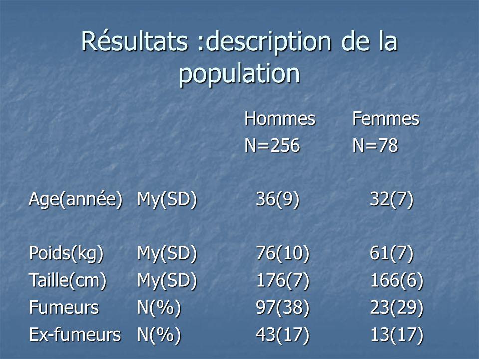 Résultats :description de la population HommesN=256FemmesN=78 Age(année)My(SD) 36(9) 36(9) 32(7) 32(7) Poids(kg)My(SD) 76(10) 76(10) 61(7) 61(7) Taill