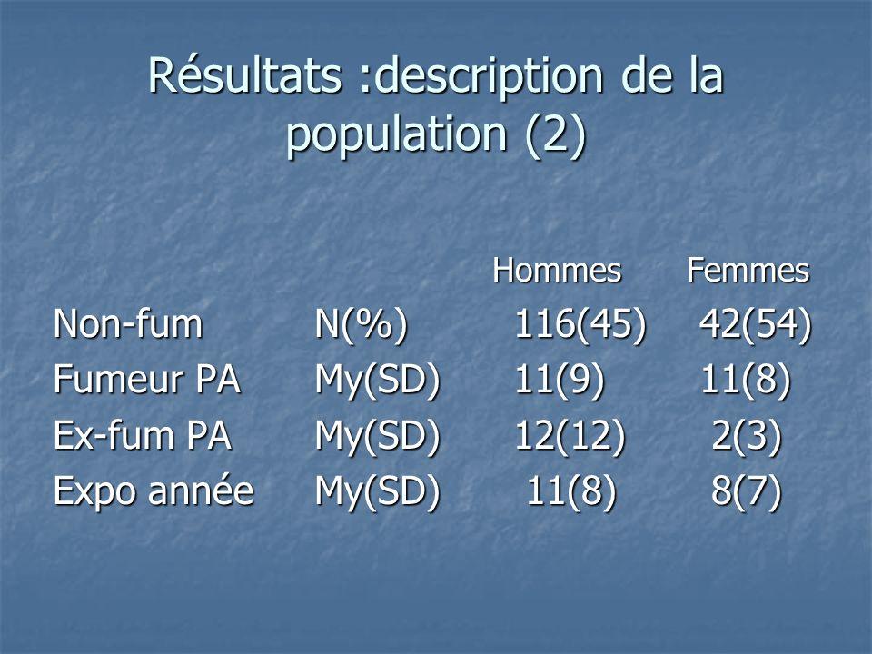 Résultats :description de la population (2) Hommes Femmes Hommes Femmes Non-fum N(%) 116(45) 42(54) Fumeur PAMy(SD) 11(9) 11(8) Ex-fum PAMy(SD) 12(12)