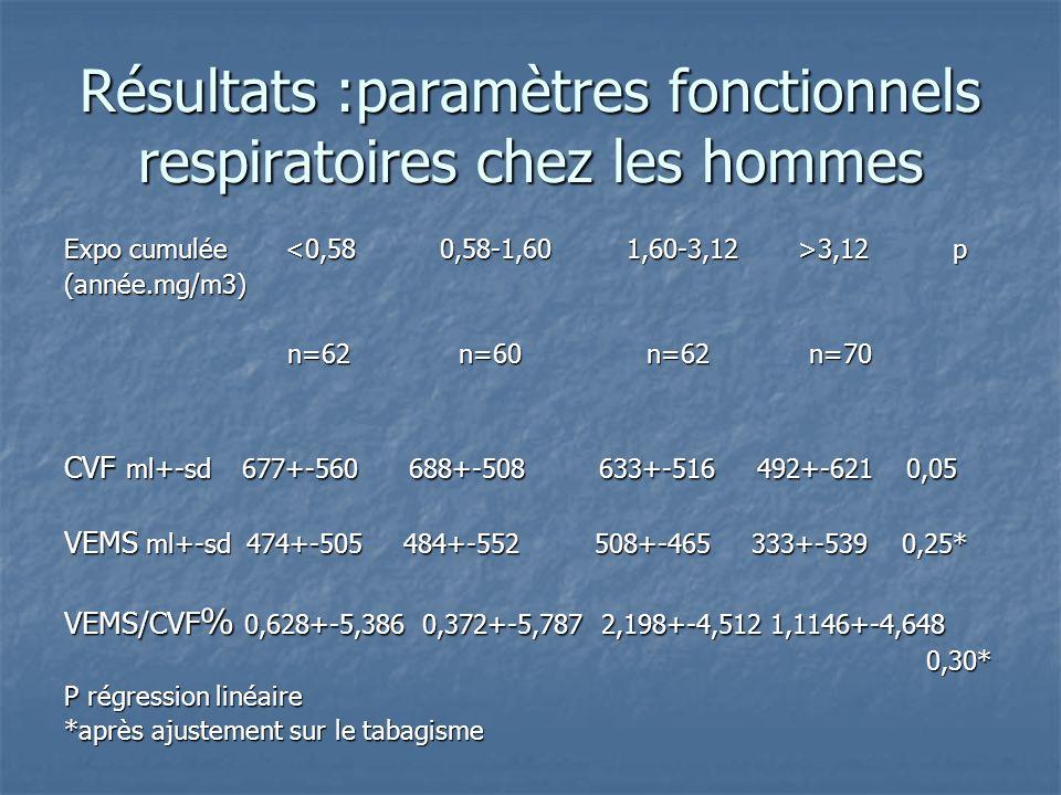 Résultats :paramètres fonctionnels respiratoires chez les hommes Expo cumulée 3,12 p (année.mg/m3) n=62 n=60 n=62 n=70 n=62 n=60 n=62 n=70 CVF ml+-sd