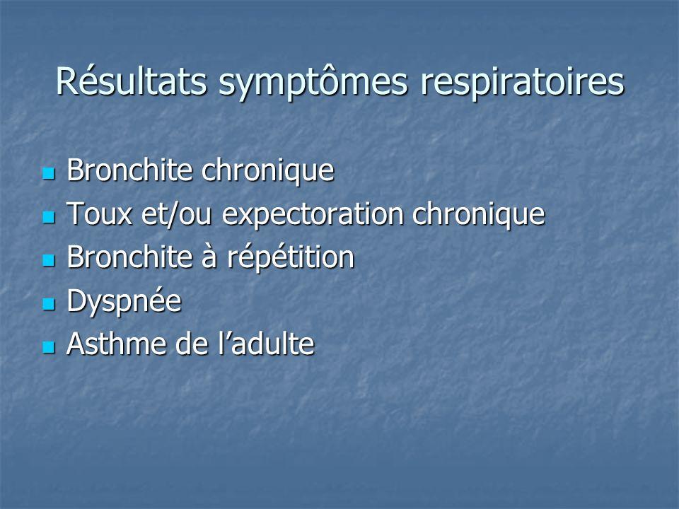 Résultats symptômes respiratoires Bronchite chronique Bronchite chronique Toux et/ou expectoration chronique Toux et/ou expectoration chronique Bronch