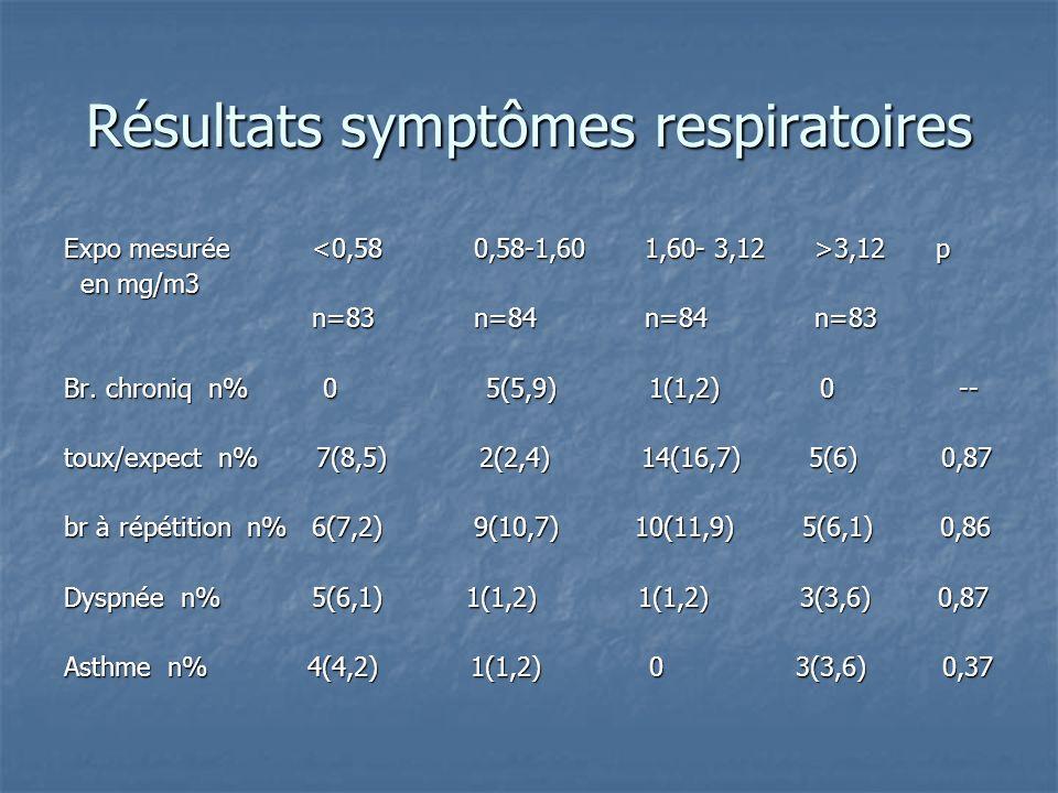 Résultats symptômes respiratoires Expo mesurée 3,12 p en mg/m3 en mg/m3 n=83 n=84 n=84 n=83 n=83 n=84 n=84 n=83 Br. chroniq n% 0 5(5,9) 1(1,2) 0 -- to