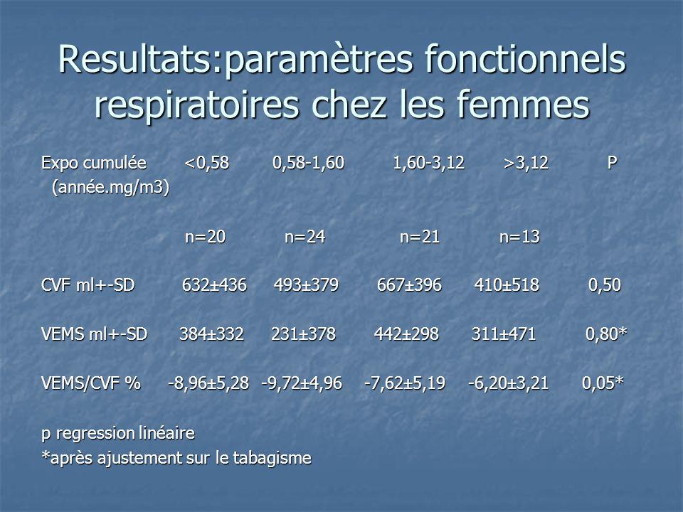 Resultats:paramètres fonctionnels respiratoires chez les femmes Expo cumulée 3,12 P (année.mg/m3) (année.mg/m3) n=20 n=24 n=21 n=13 n=20 n=24 n=21 n=1
