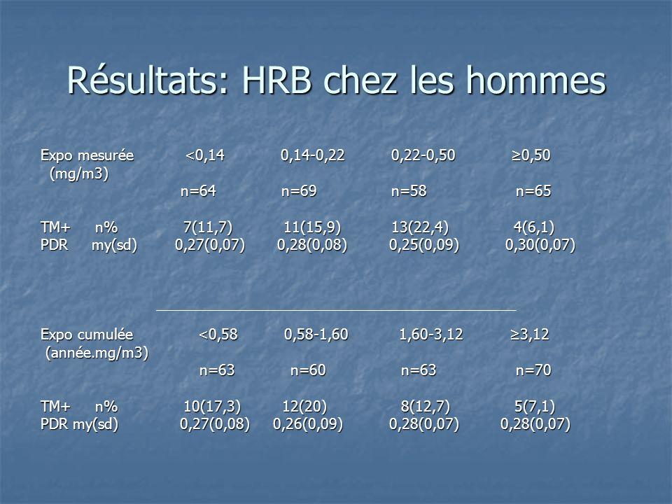 Résultats: HRB chez les hommes Expo mesurée <0,14 0,14-0,22 0,22-0,50 0,50 (mg/m3) (mg/m3) n=64 n=69 n=58 n=65 n=64 n=69 n=58 n=65 TM+ n% 7(11,7) 11(1