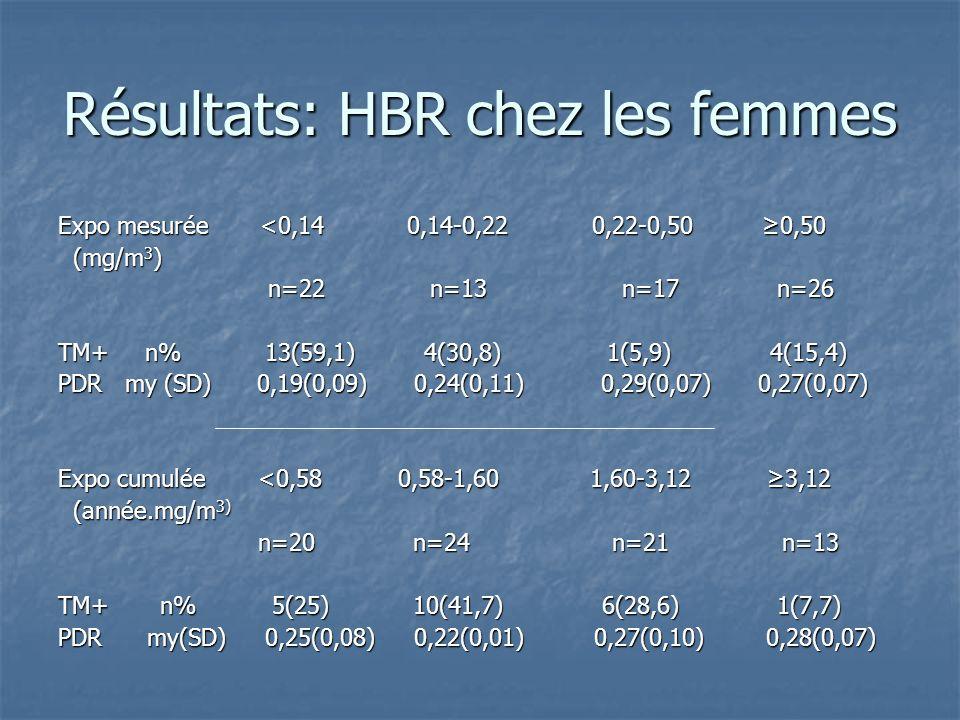 Résultats: HBR chez les femmes Expo mesurée <0,14 0,14-0,22 0,22-0,50 0,50 (mg/m 3 ) (mg/m 3 ) n=22 n=13 n=17 n=26 n=22 n=13 n=17 n=26 TM+ n% 13(59,1)
