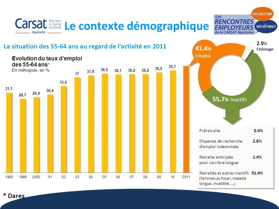 5 Comparaison France-Europe (par tranche dâge)* et espérance de vie à la naissance Un retard conséquent sur lemploi des seniors en France (41.4% d actifs de plus de 55 ans en 2011, soit 8.6 pts sous lobjectif de Lisbonne) couplé à laccroissement continuel de lespérance de vie Doù la nécessité de rompre avec la culture de la sortie précoce dactivité pour préserver le système de retraite français 73.6 84.8 89 Femmes 1960 2011 2050 1960 2011 2050 67 78.2 Hommes 83.8 Le contexte démographique * Données INSEE (février 2012)
