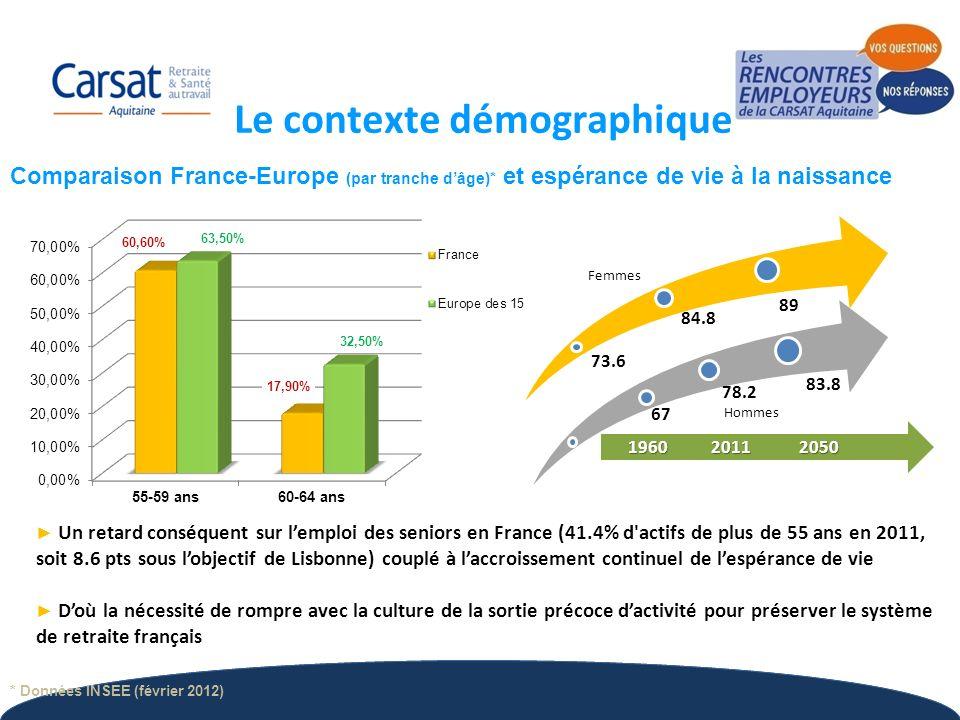 5 Comparaison France-Europe (par tranche dâge)* et espérance de vie à la naissance Un retard conséquent sur lemploi des seniors en France (41.4% d'act