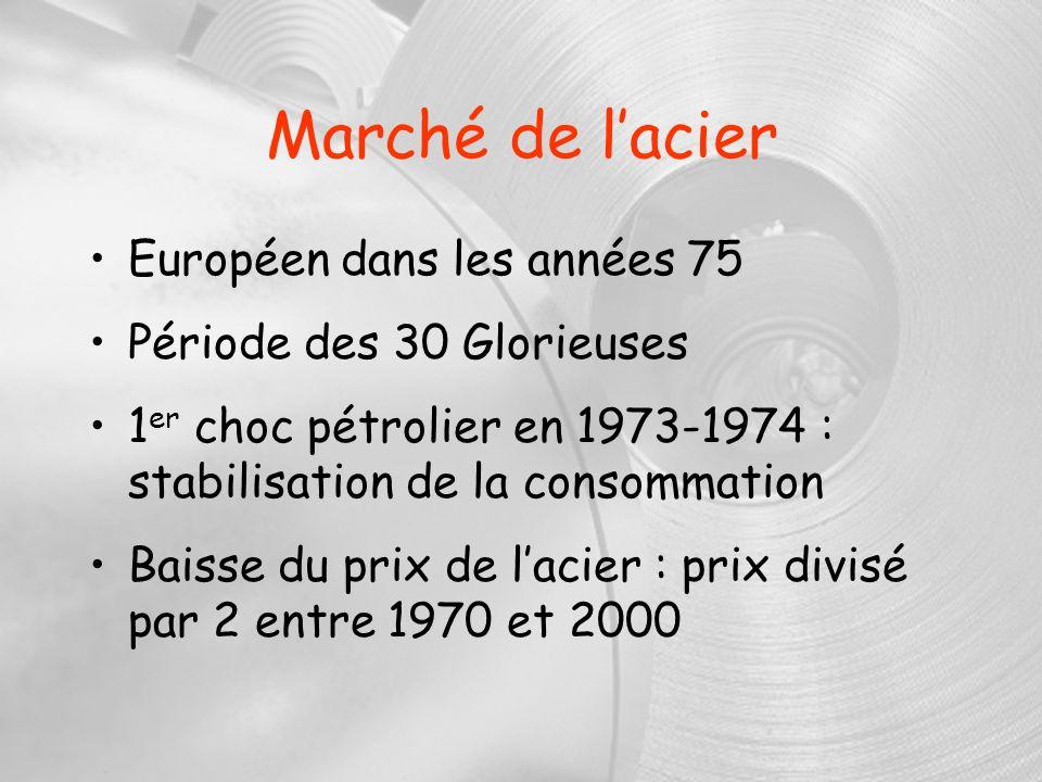 Marché de lacier Européen dans les années 75 Période des 30 Glorieuses 1 er choc pétrolier en 1973-1974 : stabilisation de la consommation Baisse du p