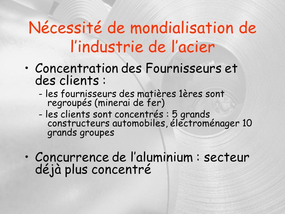 Nécessité de mondialisation de lindustrie de lacier Concentration des Fournisseurs et des clients : - les fournisseurs des matières 1ères sont regroup
