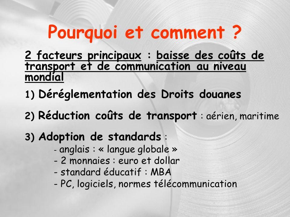 Pourquoi et comment ? 2 facteurs principaux : baisse des coûts de transport et de communication au niveau mondial 1) Déréglementation des Droits douan