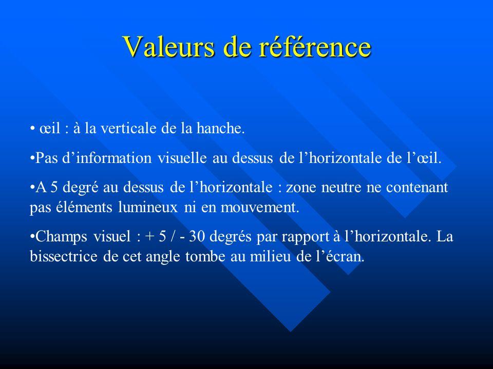 Valeurs de référence œil : à la verticale de la hanche. Pas dinformation visuelle au dessus de lhorizontale de lœil. A 5 degré au dessus de lhorizonta