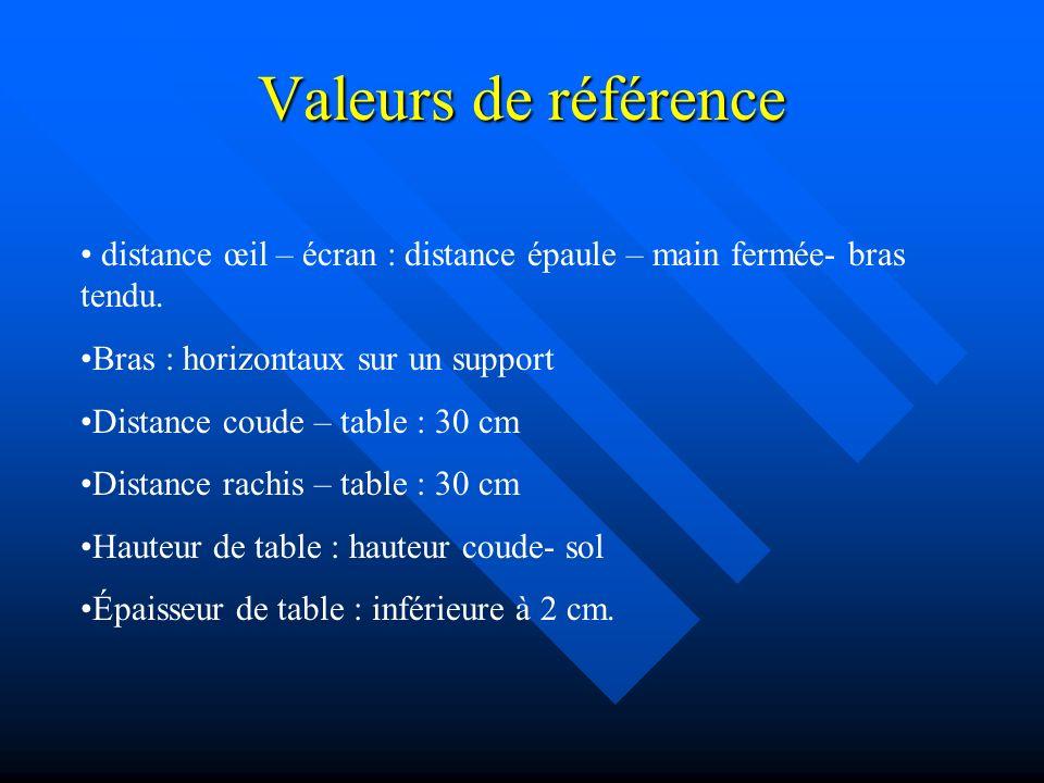 Valeurs de référence distance œil – écran : distance épaule – main fermée- bras tendu. Bras : horizontaux sur un support Distance coude – table : 30 c