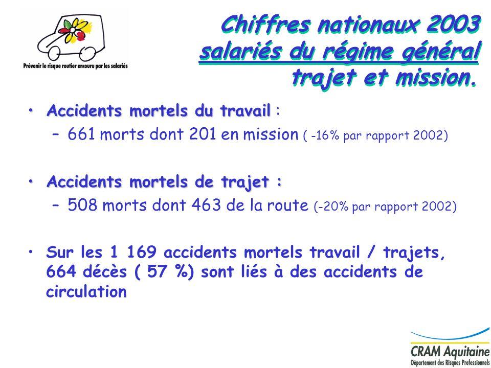 11 Chiffres nationaux 2003 salariés du régime général trajet et mission. Accidents mortels du travailAccidents mortels du travail : –661 morts dont 20