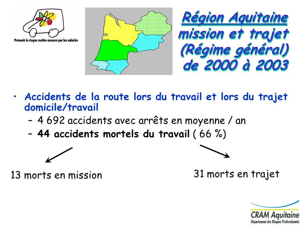 14 Région Aquitaine mission et trajet (Régime général) de 2000 à 2003 Accidents de la route lors du travail et lors du trajet domicile/travail –4 692