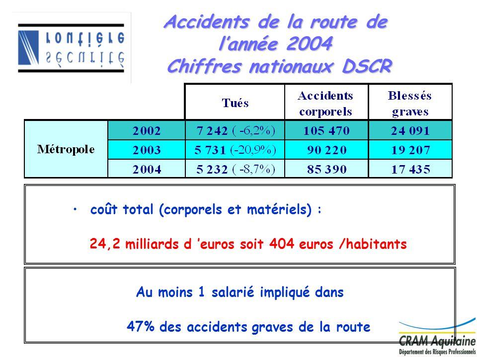2 Accidents de la route de lannée 2004 Chiffres nationaux DSCR coût total (corporels et matériels) : 24,2 milliards d euros soit 404 euros /habitants