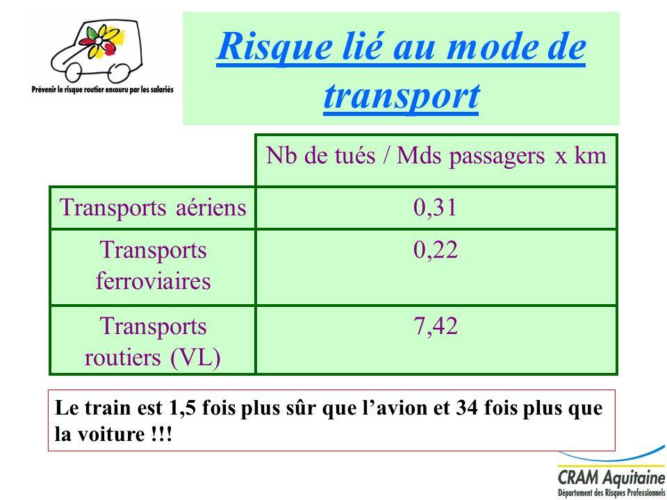 5 Risque lié au mode de transport 7,42Transports routiers (VL) 0,22Transports ferroviaires 0,31Transports aériens Nb de tués / Mds passagers x km Le t