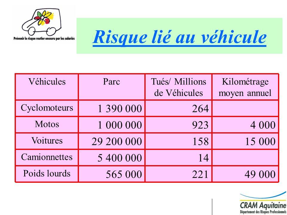 17 Région Aquitaine mission et trajet Moyenne 2000 - 2003 2 465 acc.