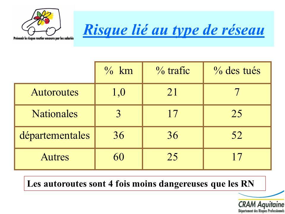 7 Risque lié au type de réseau 172560Autres 5236 départementales 25173Nationales 7211,0Autoroutes % des tués% trafic% km Les autoroutes sont 4 fois mo
