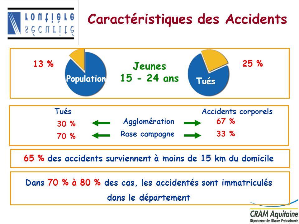 8 Caractéristiques des Accidents 65 % des accidents surviennent à moins de 15 km du domicile Rase campagne Agglomération Tués 30 % 70 % Accidents corp