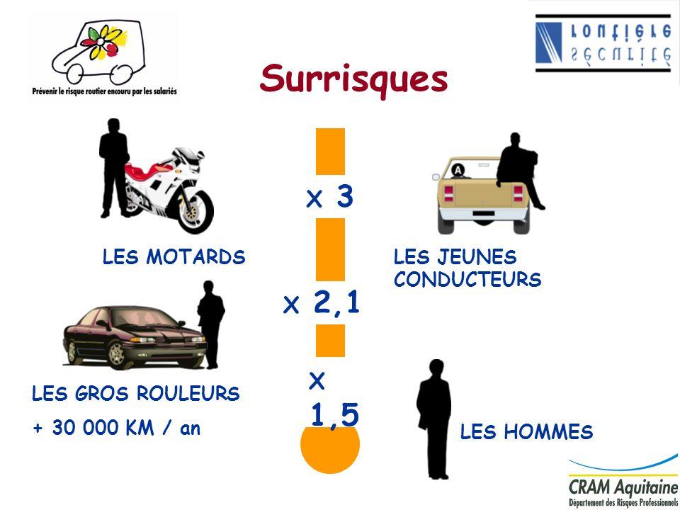 9 Surrisques X 2,1 LES GROS ROULEURS + 30 000 KM / an LES HOMMES X 1,5 X 3 LES MOTARDSLES JEUNES CONDUCTEURS