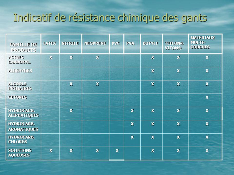 Indicatif de résistance chimique des gants Indicatif de résistance chimique des gants FAMILLE DE PRODUITS LATEXNITRILENEOPRENEPVCPVABUTYLE TEFLON® VIT