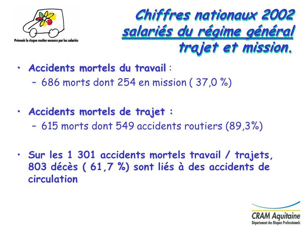 10 Chiffres nationaux 2002 salariés du régime général trajet et mission. Accidents mortels du travailAccidents mortels du travail : –686 morts dont 25