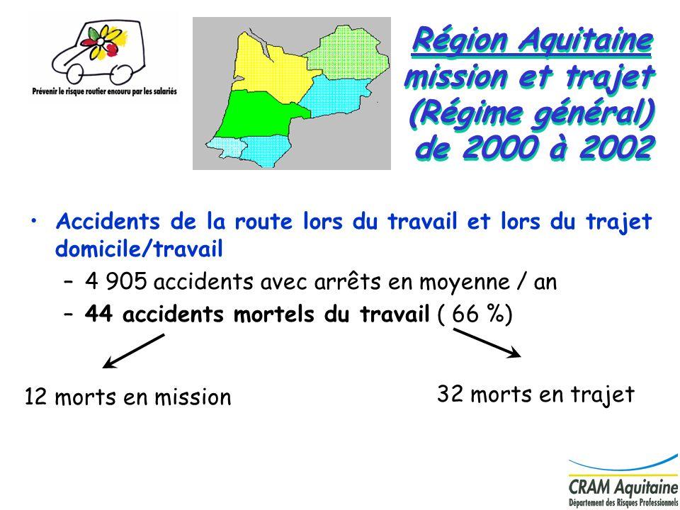 11 Région Aquitaine mission et trajet (Régime général) de 2000 à 2002 Accidents de la route lors du travail et lors du trajet domicile/travail –4 905