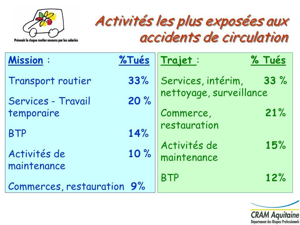 16 Mission : %Tués Transport routier 33% Services - Travail 20 % temporaire BTP 14% Activités de 10 % maintenance Commerces, restauration 9% Activités