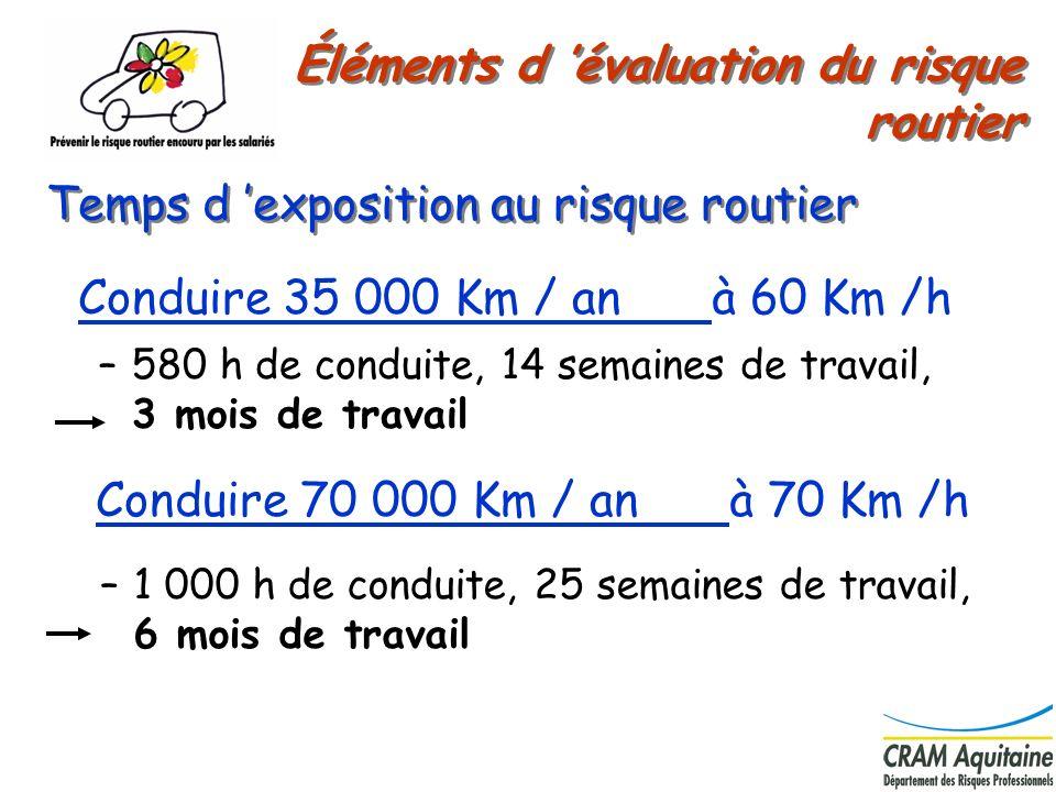 3 Conduire 35 000 Km / an à 60 Km /h Temps d exposition au risque routier Conduire 70 000 Km / an à 70 Km /h –580 h de conduite, 14 semaines de travai