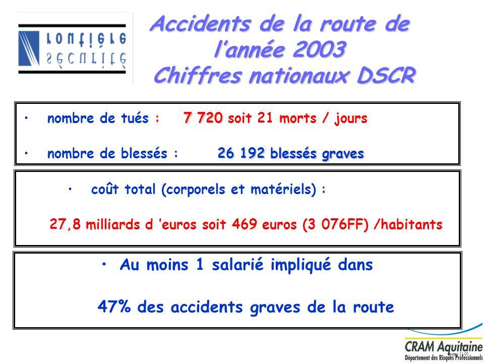 5 Accidents de la route de lannée 2003 Chiffres nationaux DSCR 7 720 nombre de tués : 7 720 soit 21 morts / jours 26 192 blessés graves nombre de bles