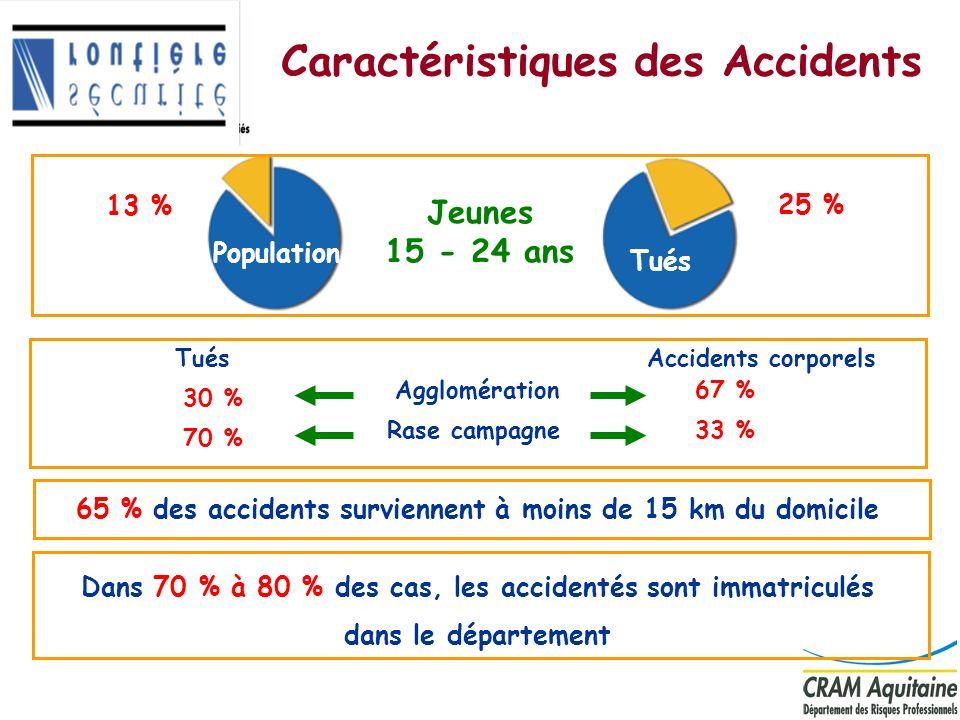 7 Caractéristiques des Accidents 65 % des accidents surviennent à moins de 15 km du domicile Rase campagne Agglomération Tués 30 % 70 % Accidents corp