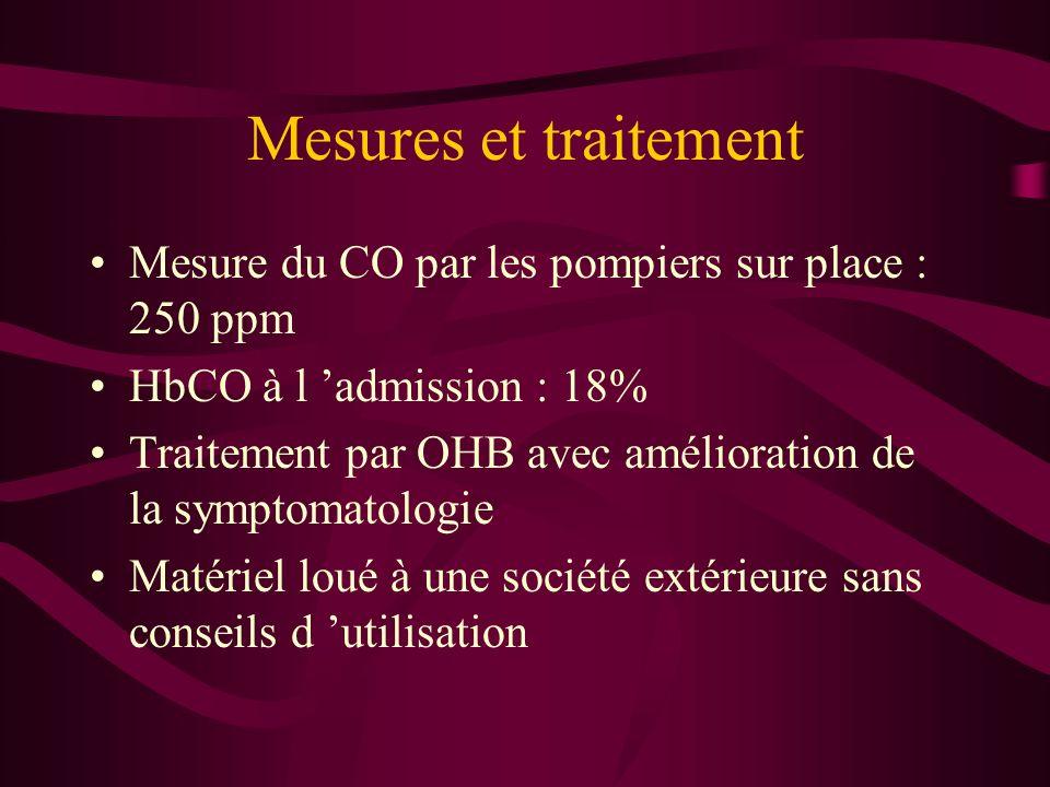 Mesures et traitement Mesure du CO par les pompiers sur place : 250 ppm HbCO à l admission : 18% Traitement par OHB avec amélioration de la symptomato