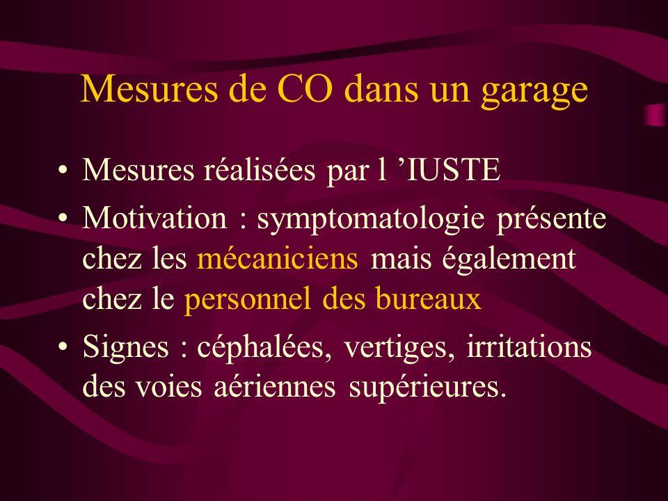 Mesures de CO dans un garage Mesures réalisées par l IUSTE Motivation : symptomatologie présente chez les mécaniciens mais également chez le personnel