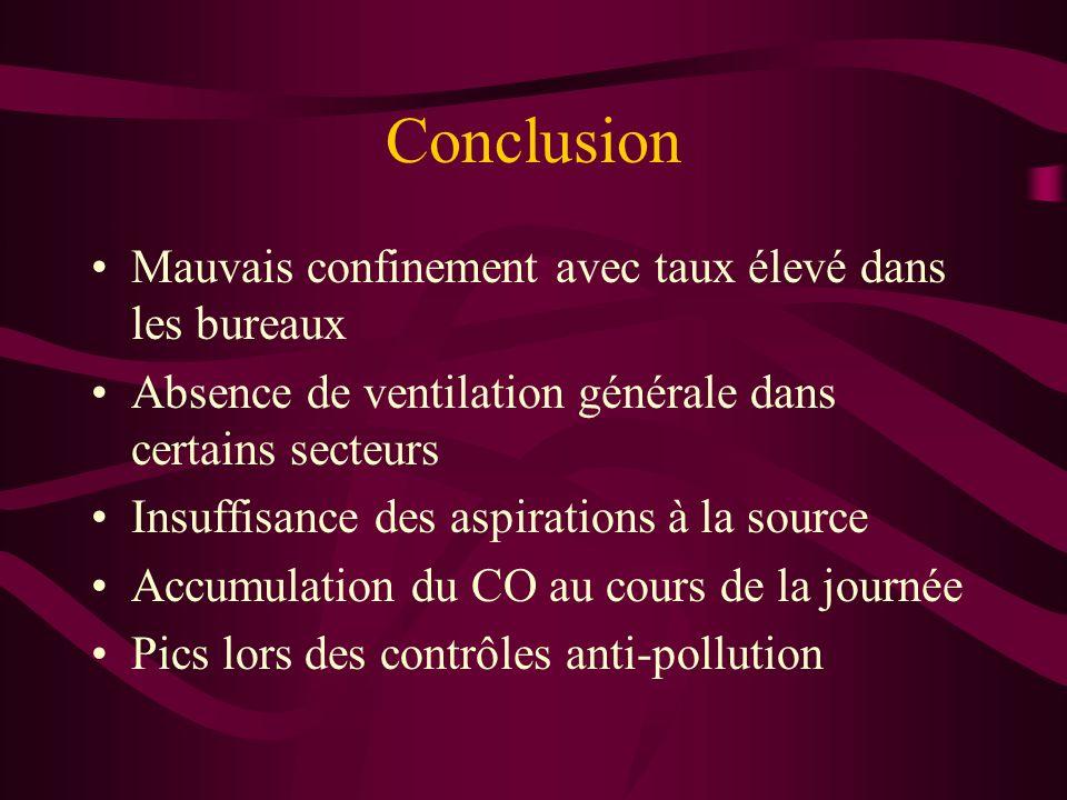 Conclusion Mauvais confinement avec taux élevé dans les bureaux Absence de ventilation générale dans certains secteurs Insuffisance des aspirations à