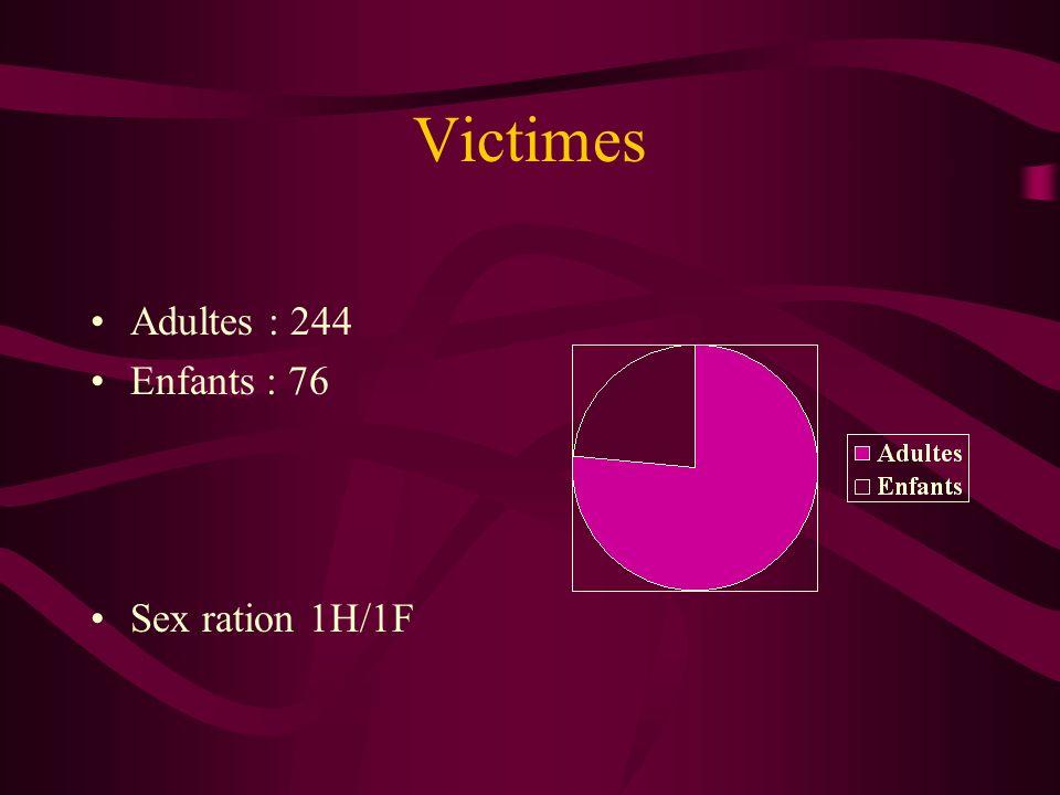 Victimes Adultes : 244 Enfants : 76 Sex ration 1H/1F