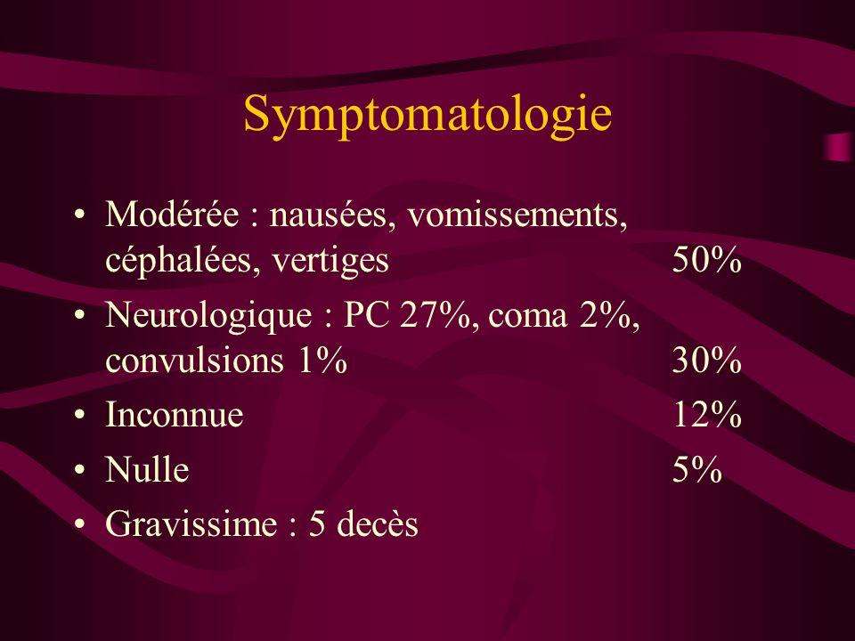 Symptomatologie Modérée : nausées, vomissements, céphalées, vertiges50% Neurologique : PC 27%, coma 2%, convulsions 1%30% Inconnue12% Nulle5% Gravissi