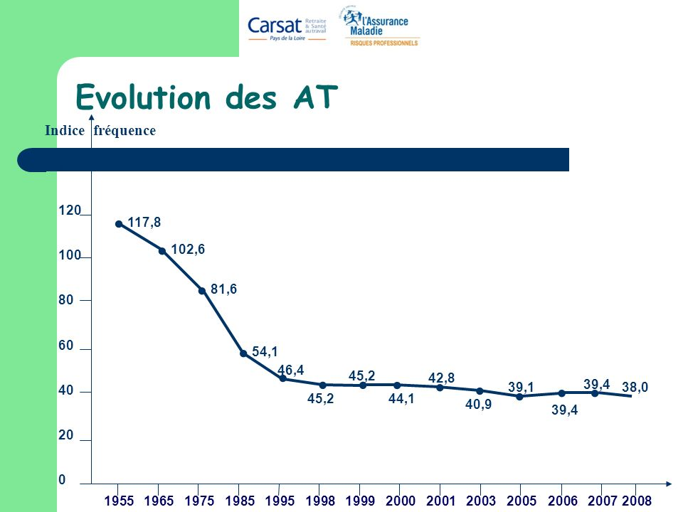 Evolution des AT 1965 Indice fréquence 0 140 120 100 80 60 40 20 195519851975199919981995200020062007200120032005.