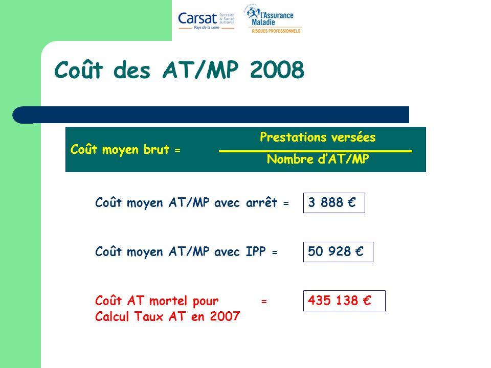 Coût des AT/MP 2008 Coût moyen brut = Prestations versées Nombre dAT/MP 3 888 Coût moyen AT/MP avec arrêt = Coût moyen AT/MP avec IPP = 50 928 Coût AT mortel pour = Calcul Taux AT en 2007 435 138
