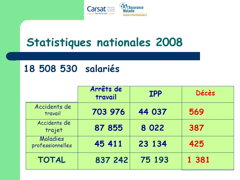 Statistiques nationales salariés Arrêts de travail IPP Décès Accidents de travail Accidents de trajet Maladies professionnelles TOTAL