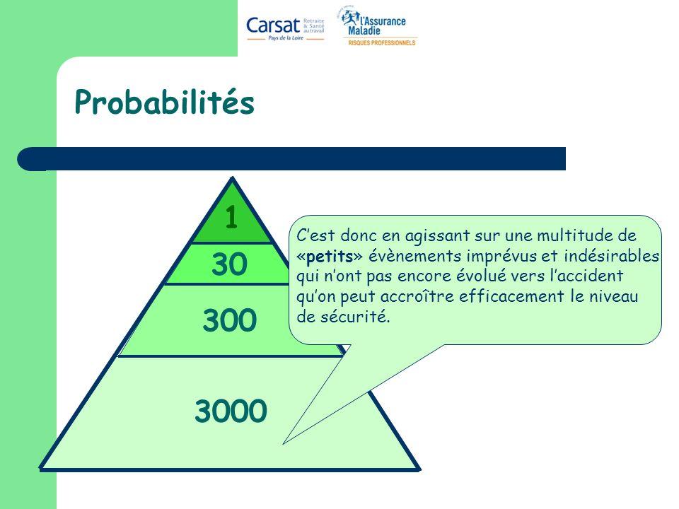 Probabilités 3000 300 30 1 Cest donc en agissant sur une multitude de «petits» évènements imprévus et indésirables qui nont pas encore évolué vers laccident quon peut accroître efficacement le niveau de sécurité.